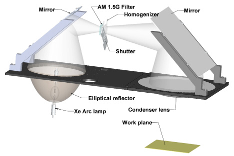 Schematic presentation of Abet Technologies Solar Simulator